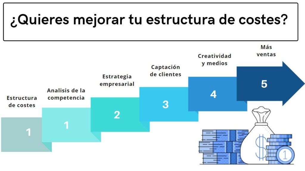 Consultora de negocio, pymes, empresas, autonomos y negocio. Analisis de estructura de costes y mejora de procesos.
