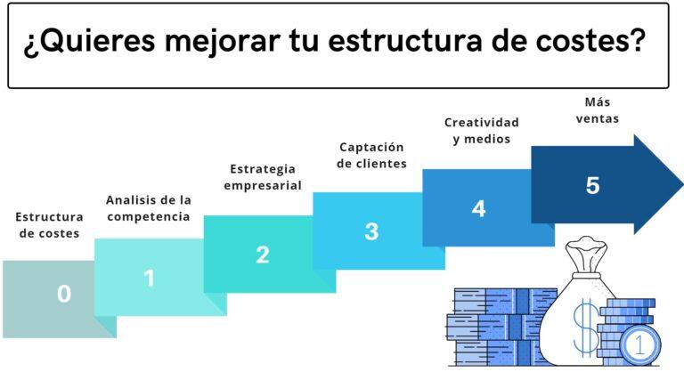 Consultoría de empresas, estructura de costes, analisis de la competencia, estrategia empresarial, captación de clientes, creatividad y medios y más ventas